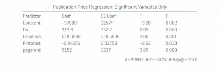 publication-price-regression-sig-only