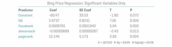 Blog-Price-Regression-Significant-Variables-Only