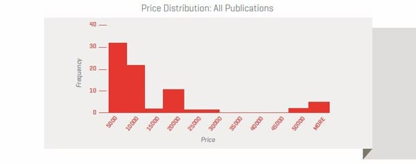 Price-Distribution-All-Publications