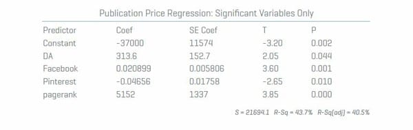 Publication-Price-Regresion-Significant-Variables