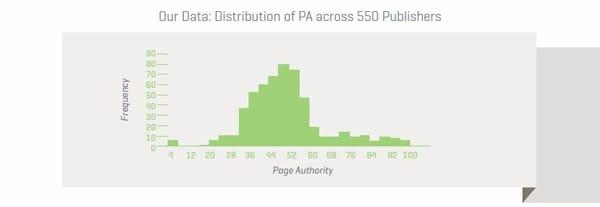Publisher-Distribution