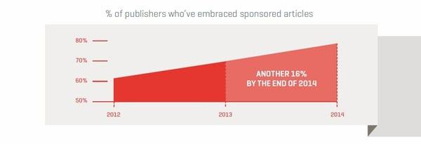 Publishers-Embrace-Sponsored-Articles