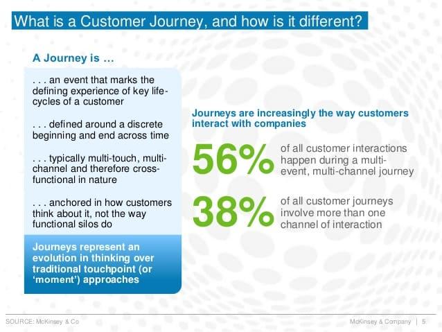 customer-journey-mckinsey-co