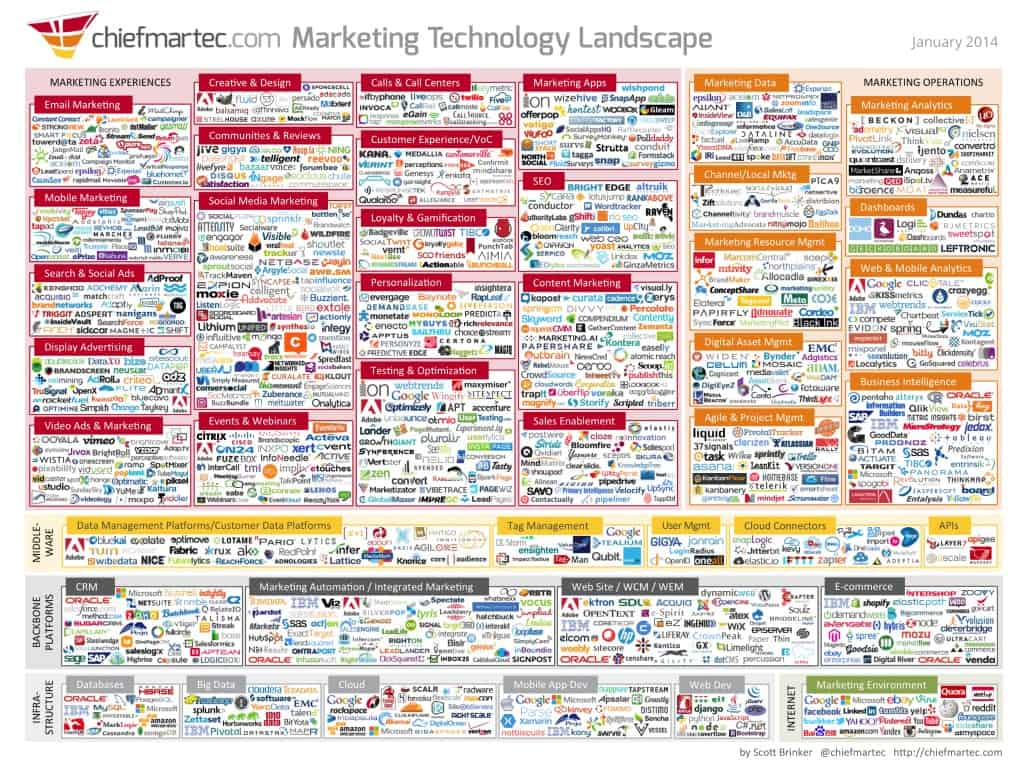 Content Marketing = Chaos?
