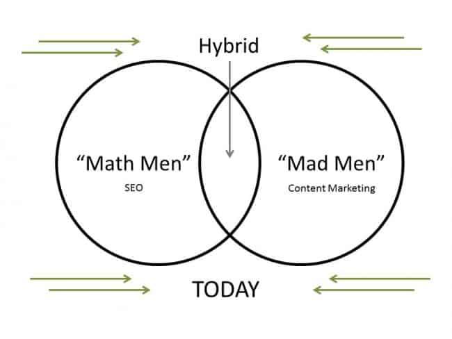 Math Men Vs Mad Men Today