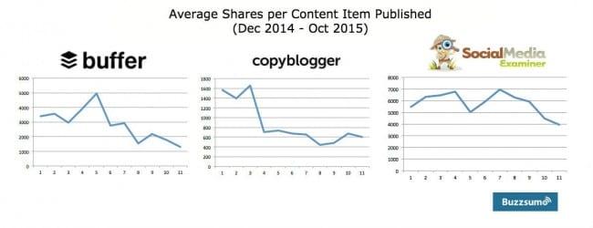 Average Shares per Content Item Published