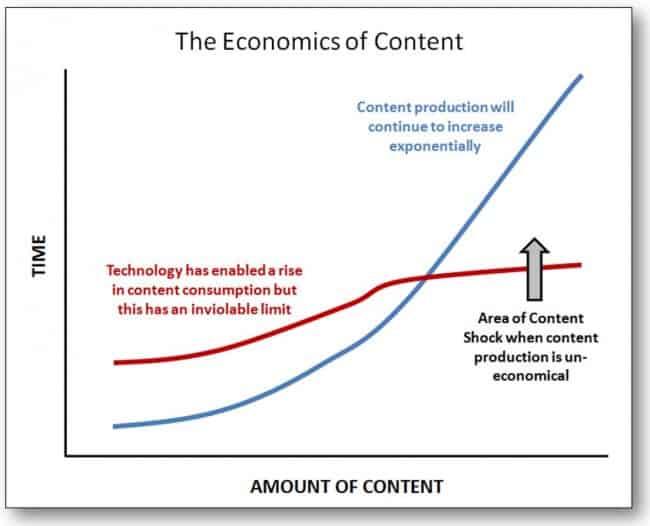 The Economics of Content