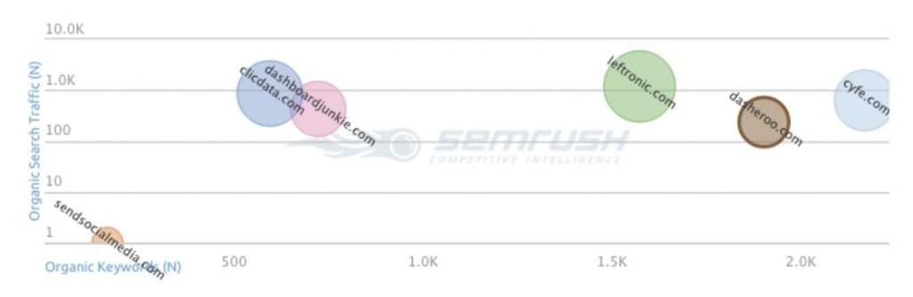 SEMrush Data
