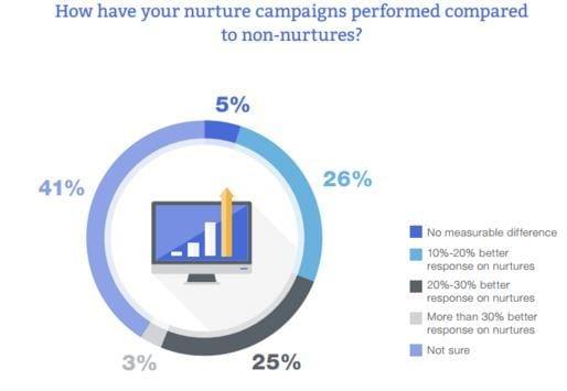 nuture vs non-nurture campaigns