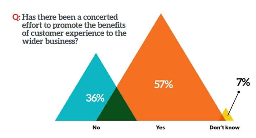 Why Doesn't B2B Content Marketing Focus on Customer Experience?