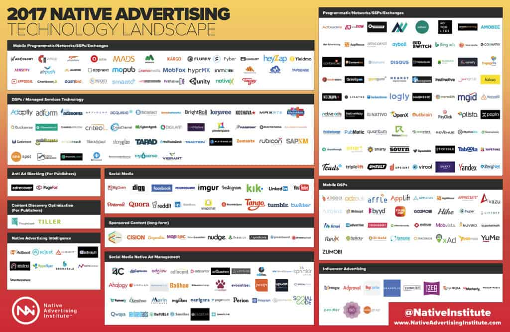 Native Advertising Technology Landscape