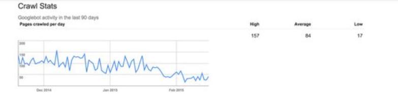 Googlebot crawl stats report