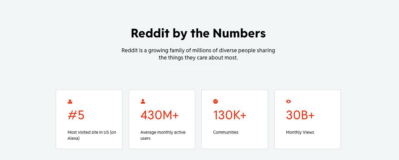 Reddit user data